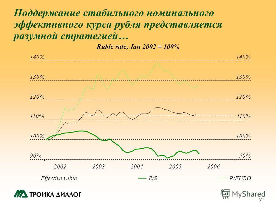 16 Поддержание стабильного номинального эффективного курса рубля представляется разумной стратегией… Ruble rate, Jan 2002 = 100% Effective rubleR/$R/EURO 90% 100% 110% 120% 130% 140% 20022003200420052006 90% 100% 110% 120% 130% 140%