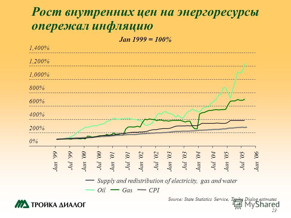 23 Рост внутренних цен на энергоресурсы опережал инфляцию 0% 200% 400% 600% 800% 1,000% 1,200% 1,400% Jan 99 Jul 99 Jan 00 Jul 00 Jan 01 Jul 01 Jan 02 Jul 02 Jan 03 Jul 03 Jan 04 Jul 04 Jan 05 Jul 05 Supply and redistribution of electricity, gas and