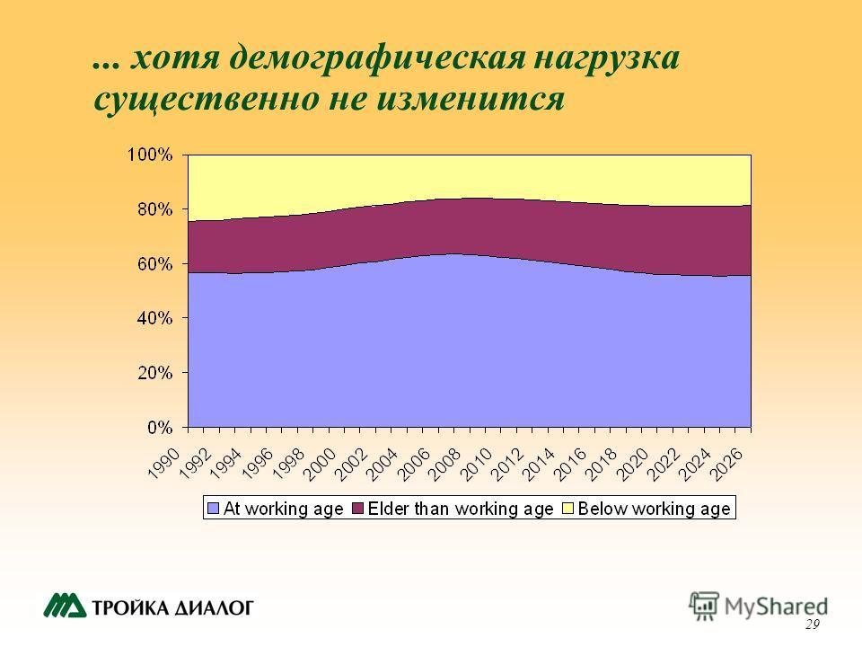 29... хотя демографическая нагрузка существенно не изменится