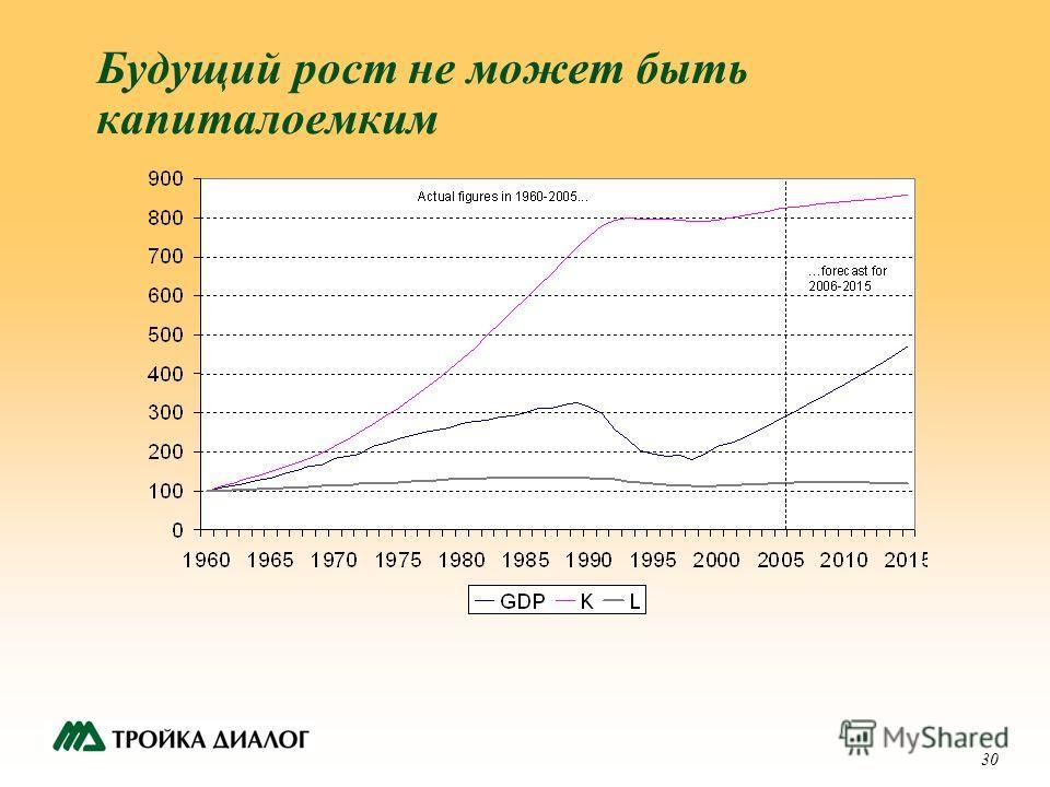 30 Будущий рост не может быть капиталоемким