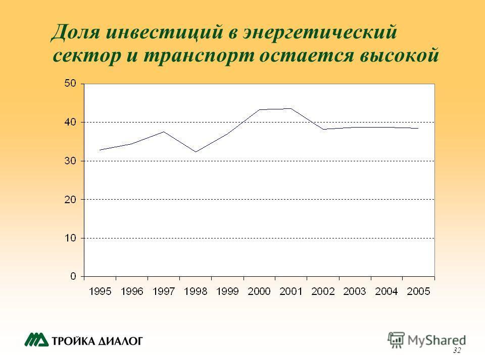 32 Доля инвестиций в энергетический сектор и транспорт остается высокой