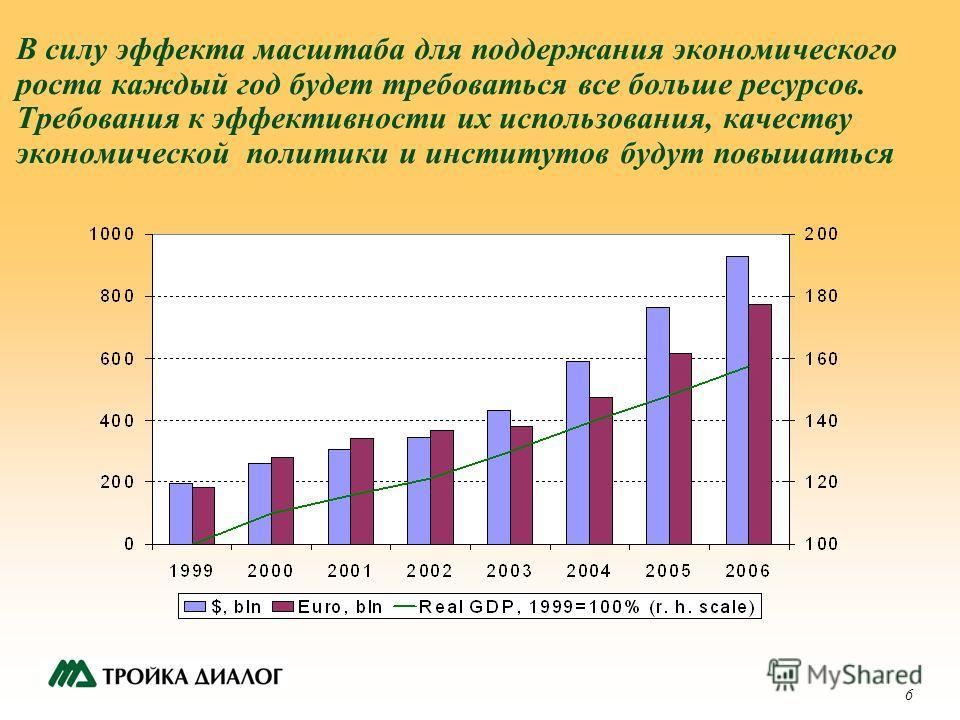 6 В силу эффекта масштаба для поддержания экономического роста каждый год будет требоваться все больше ресурсов. Требования к эффективности их использования, качеству экономической политики и институтов будут повышаться