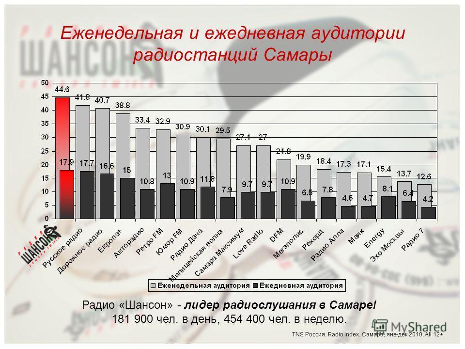 Еженедельная и ежедневная аудитории радиостанций Самары TNS Россия. Radio Index. Самара, янв-дек 2010, All 12+ Радио «Шансон» - лидер радиослушания в Самаре! 181 900 чел. в день, 454 400 чел. в неделю.