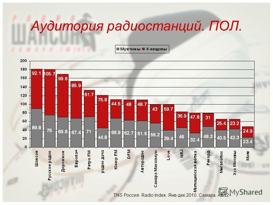 Аудитория радиостанций. ПОЛ. TNS Россия. Radio Index. Янв-дек 2010. Самара. All 12+