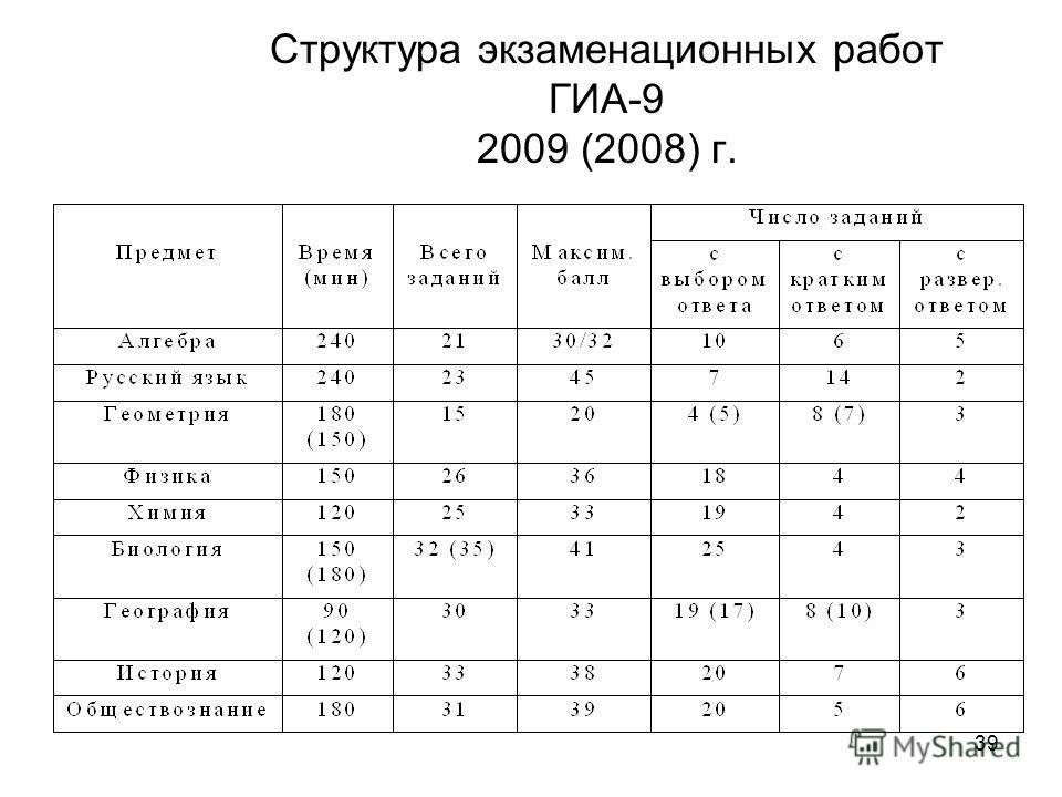 39 Структура экзаменационных работ ГИА-9 2009 (2008) г.