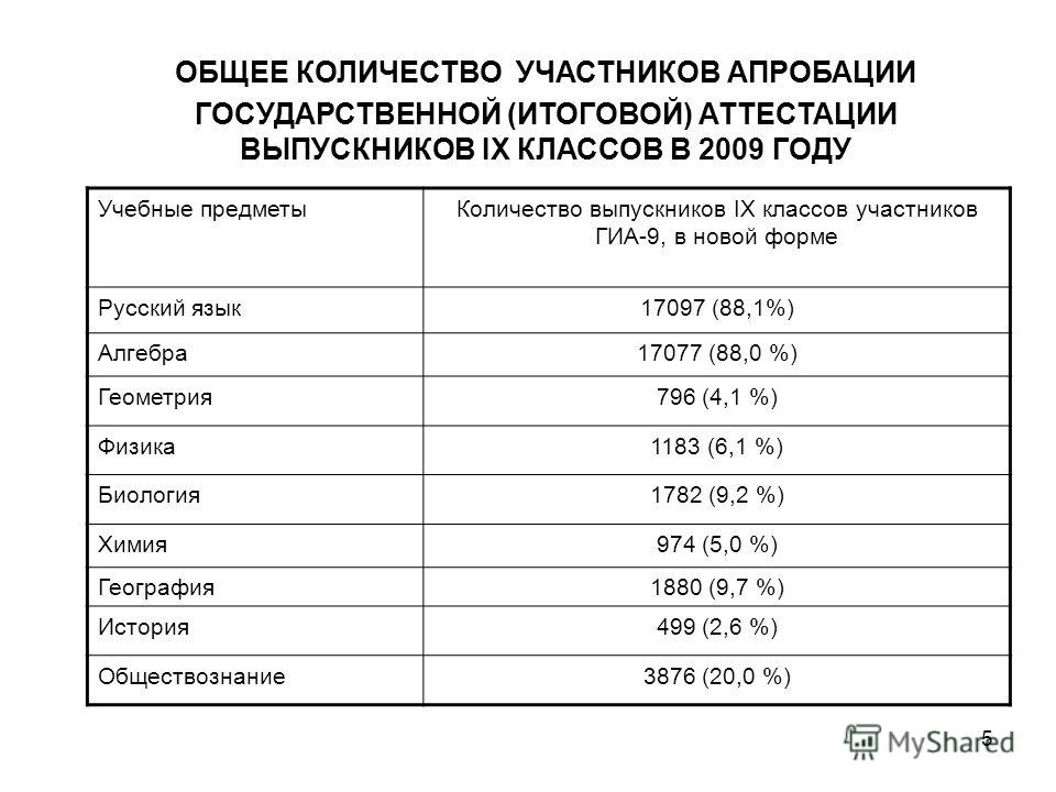 5 ОБЩЕЕ КОЛИЧЕСТВО УЧАСТНИКОВ АПРОБАЦИИ ГОСУДАРСТВЕННОЙ (ИТОГОВОЙ) АТТЕСТАЦИИ ВЫПУСКНИКОВ IX КЛАССОВ В 2009 ГОДУ Учебные предметыКоличество выпускников IX классов участников ГИА-9, в новой форме Русский язык17097 (88,1%) Алгебра17077 (88,0 %) Геометр
