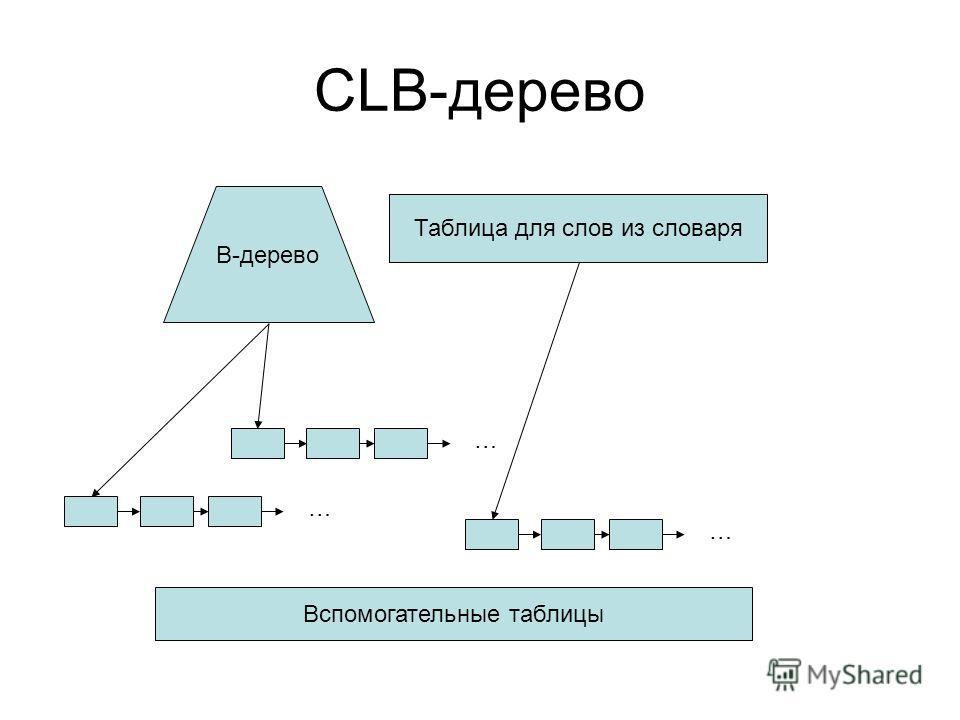 CLB-дерево B-дерево … … Таблица для слов из словаря … Вспомогательные таблицы