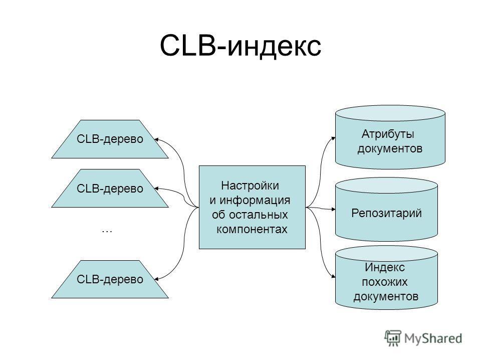 CLB-индекс CLB-дерево … Репозитарий Атрибуты документов Настройки и информация об остальных компонентах Индекс похожих документов