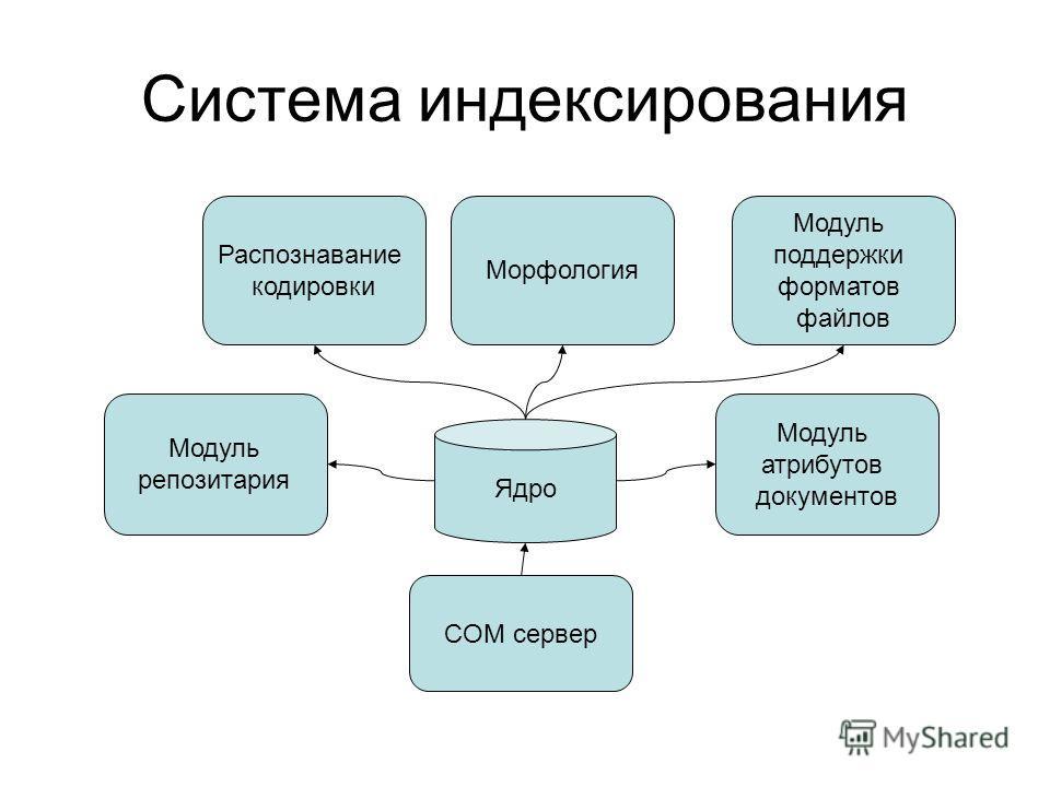Система индексирования Ядро Модуль поддержки форматов файлов Морфология COM сервер Распознавание кодировки Модуль репозитария Модуль атрибутов документов