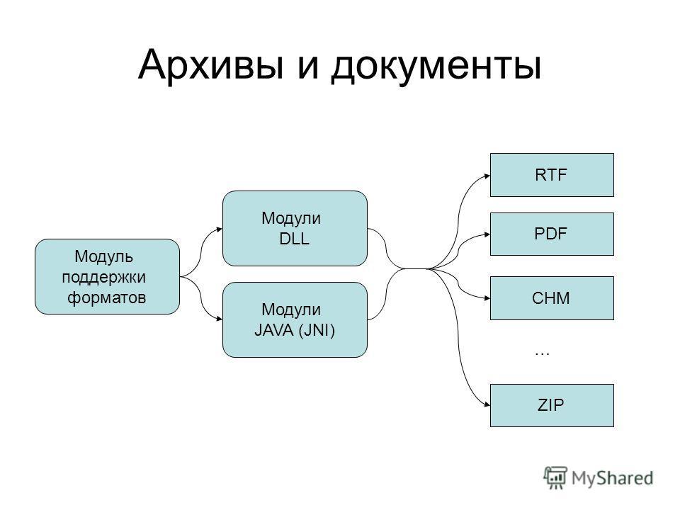 Архивы и документы RTF PDF CHM ZIP Модуль поддержки форматов … Модули DLL Модули JAVA (JNI)