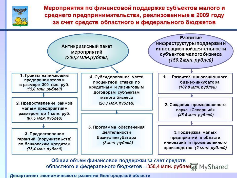 Департамент экономического развития Белгородской области Мероприятия по финансовой поддержке субъектов малого и среднего предпринимательства, реализованные в 2009 году за счет средств областного и федерального бюджетов Антикризисный пакет мероприятий
