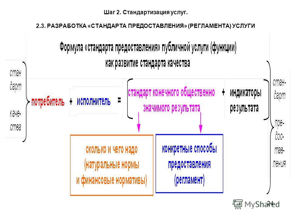 24 Шаг 2. Стандартизация услуг. 2.3. РАЗРАБОТКА «СТАНДАРТА ПРЕДОСТАВЛЕНИЯ» (РЕГЛАМЕНТА) УСЛУГИ