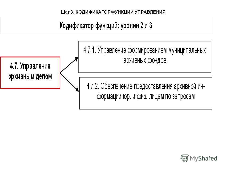 27 Шаг 3. КОДИФИКАТОР ФУНКЦИЙ УПРАВЛЕНИЯ