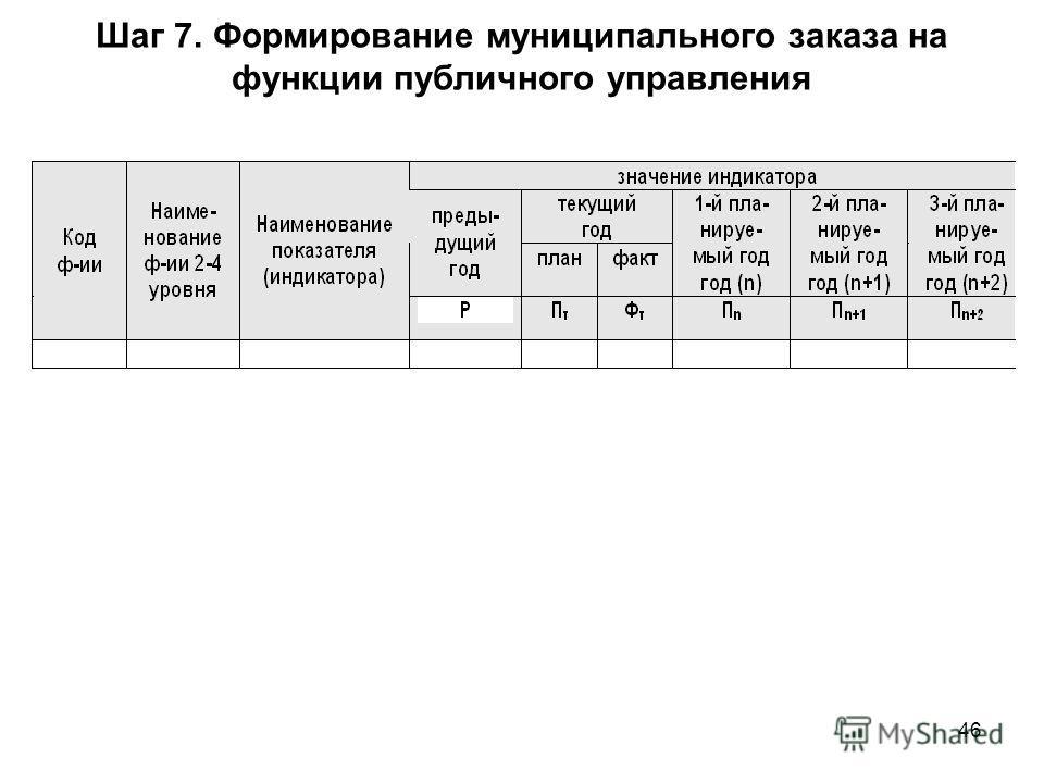 46 Шаг 7. Формирование муниципального заказа на функции публичного управления