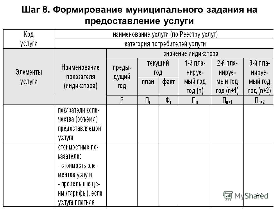 47 Шаг 8. Формирование муниципального задания на предоставление услуги