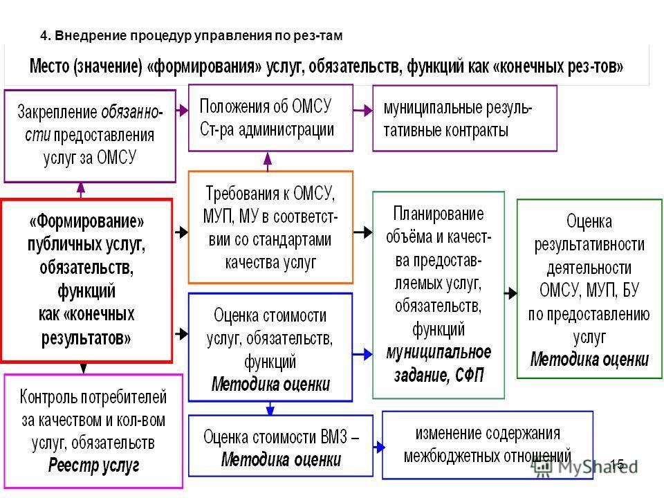 15 4. Внедрение процедур управления по рез-там