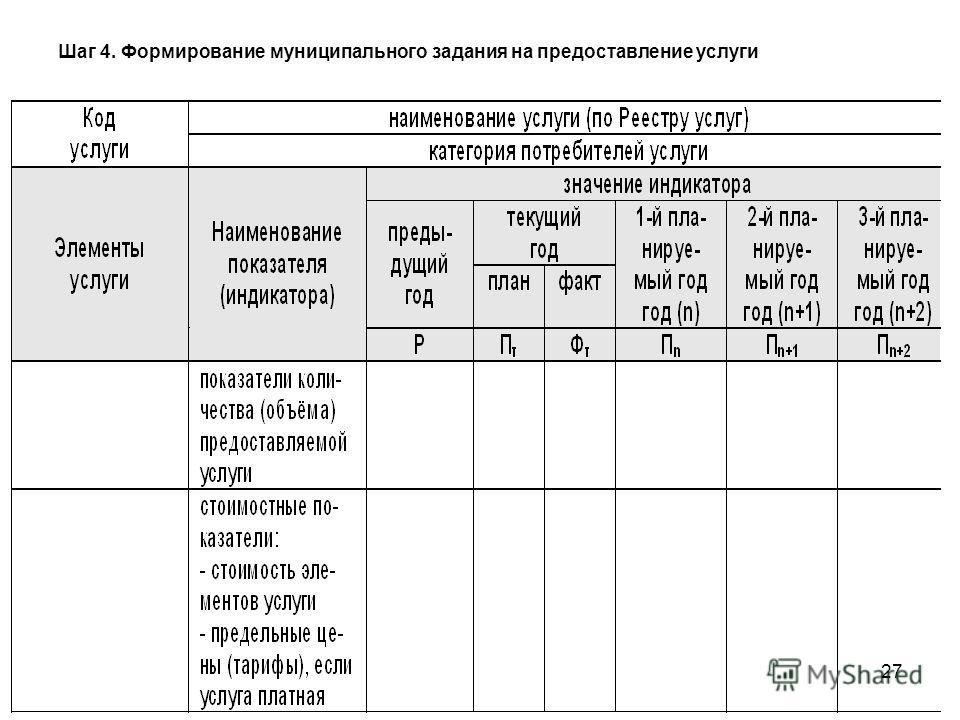 27 Шаг 4. Формирование муниципального задания на предоставление услуги