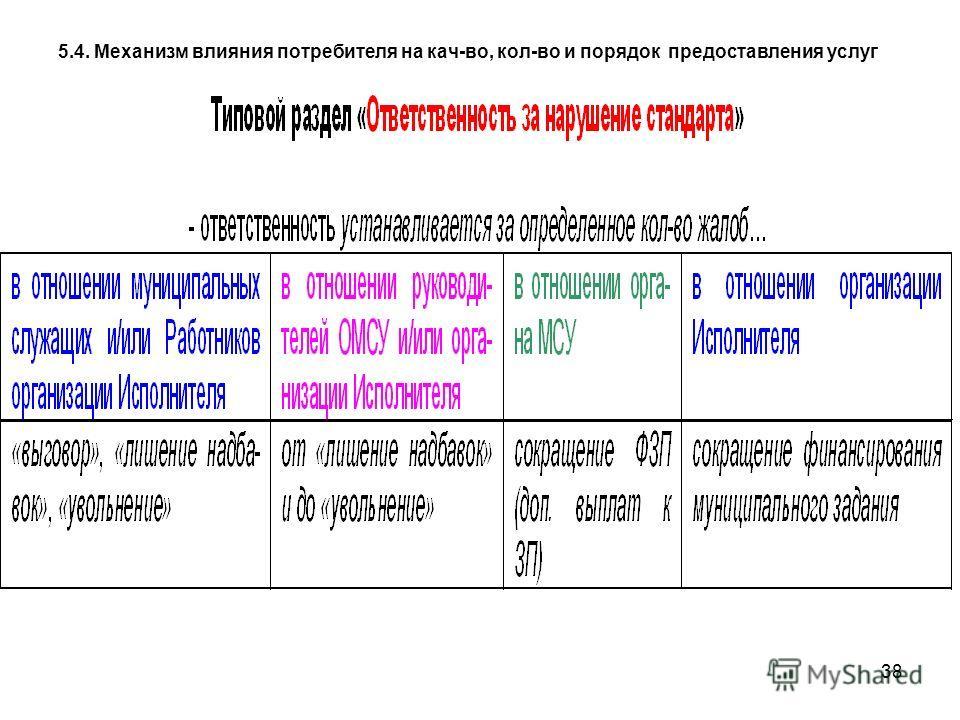 38 5.4. Механизм влияния потребителя на кач-во, кол-во и порядок предоставления услуг