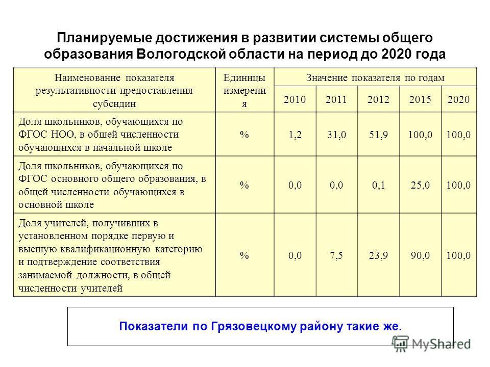 Планируемые достижения в развитии системы общего образования Вологодской области на период до 2020 года Наименование показателя результативности предоставления субсидии Единицы измерени я Значение показателя по годам 20102011201220152020 Доля школьни
