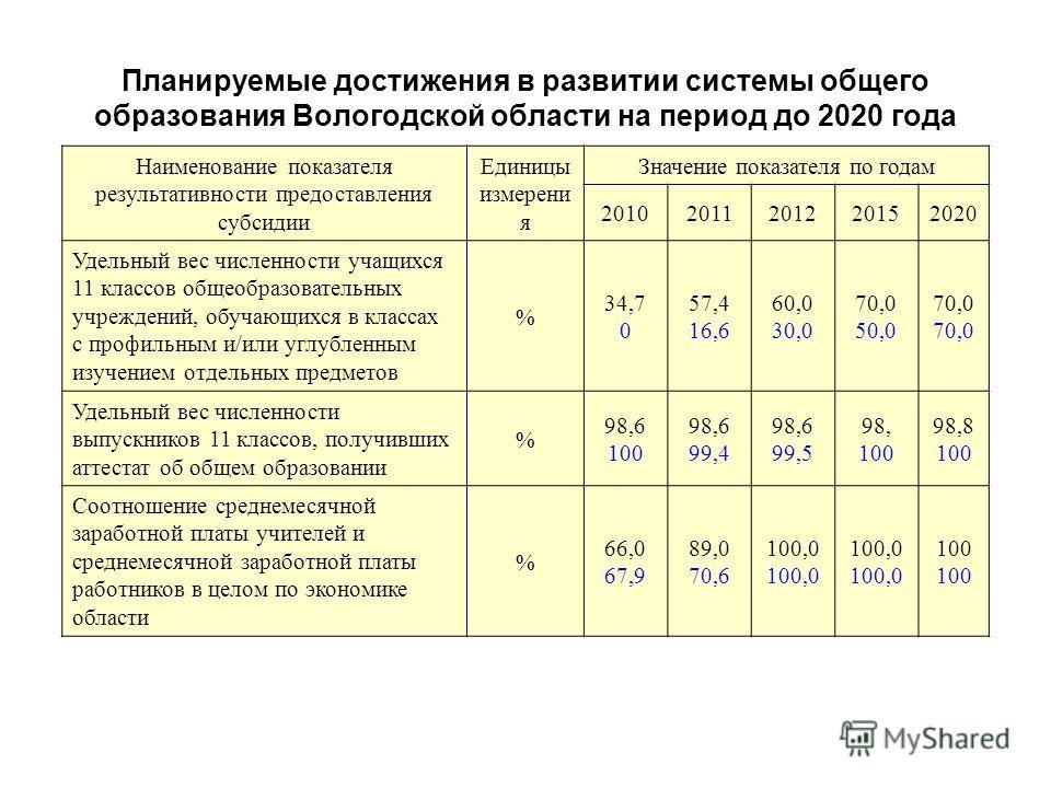 Планируемые достижения в развитии системы общего образования Вологодской области на период до 2020 года Наименование показателя результативности предоставления субсидии Единицы измерени я Значение показателя по годам 20102011201220152020 Удельный вес