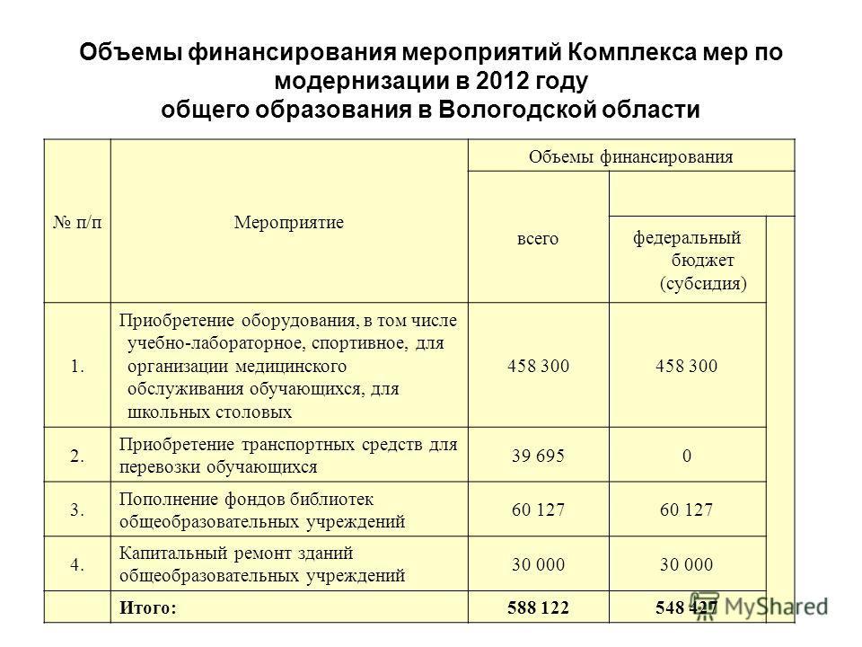 Объемы финансирования мероприятий Комплекса мер по модернизации в 2012 году общего образования в Вологодской области п/пМероприятие Объемы финансирования всего федеральный бюджет (субсидия) 1. Приобретение оборудования, в том числе учебно-лабораторно