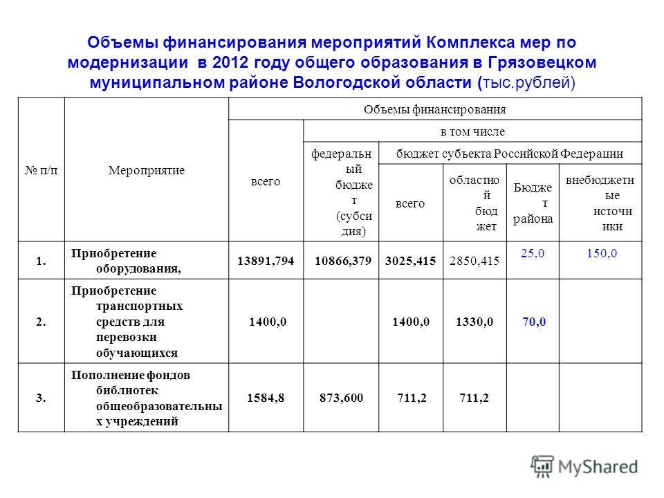 Объемы финансирования мероприятий Комплекса мер по модернизации в 2012 году общего образования в Грязовецком муниципальном районе Вологодской области (тыс.рублей) п/пМероприятие Объемы финансирования всего в том числе федеральн ый бюдже т (субси дия)