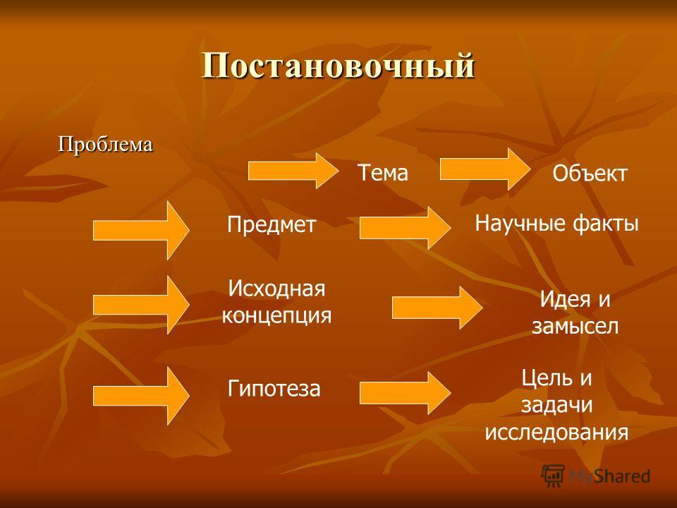 Постановочный Проблема Проблема Тема Объект Предмет Научные факты Исходная концепция Идея и замысел Гипотеза Цель и задачи исследования