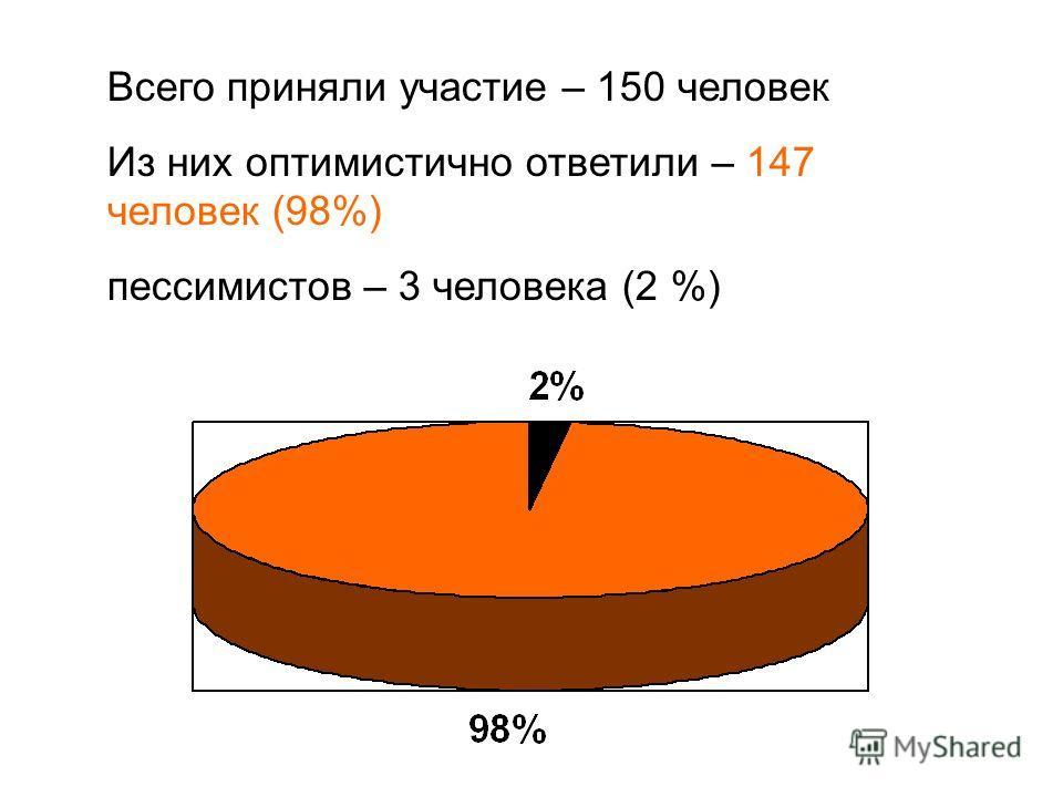 Всего приняли участие – 150 человек Из них оптимистично ответили – 147 человек (98%) пессимистов – 3 человека (2 %)