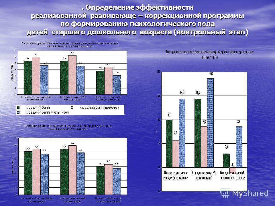 . Определение эффективности реализованной развивающе – коррекционной программы по формированию психологического пола детей старшего дошкольного возраста (контрольный этап)
