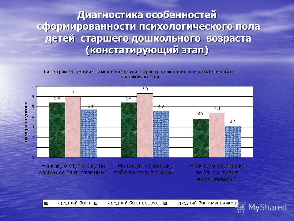 Диагностика особенностей сформированности психологического пола детей старшего дошкольного возраста (констатирующий этап)