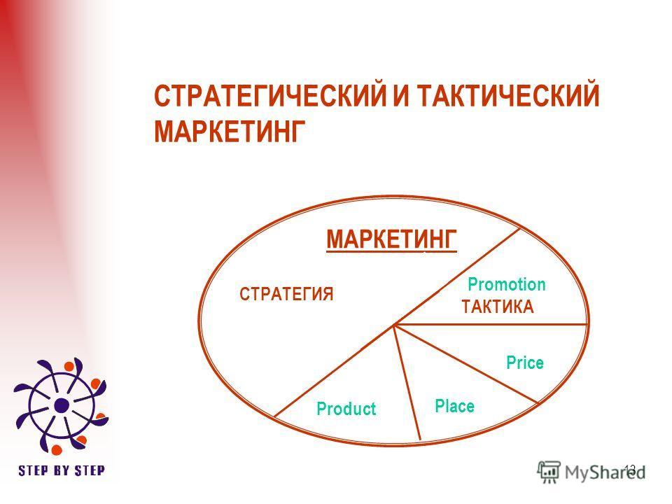 13 СТРАТЕГИЧЕСКИЙ И ТАКТИЧЕСКИЙ МАРКЕТИНГ МАРКЕТИНГ СТРАТЕГИЯ ТАКТИКА Product Place Price Promotion