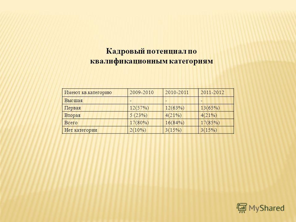 Имеют кв.категорию2009-20102010-20112011-2012 Высшая--- Первая12(57%)12(63%)13(65%) Вторая5 (23%)4(21%) Всего17(80%)16(84%)17(85%) Нет категории2(10%)3(15%) Кадровый потенциал по квалификационным категориям