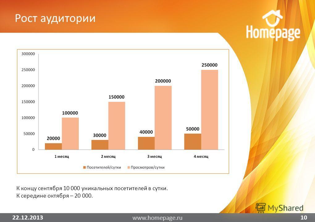 22.12.2013 www.homepage.ru 10 К концу сентября 10 000 уникальных посетителей в сутки. К середине октября – 20 000. Рост аудитории