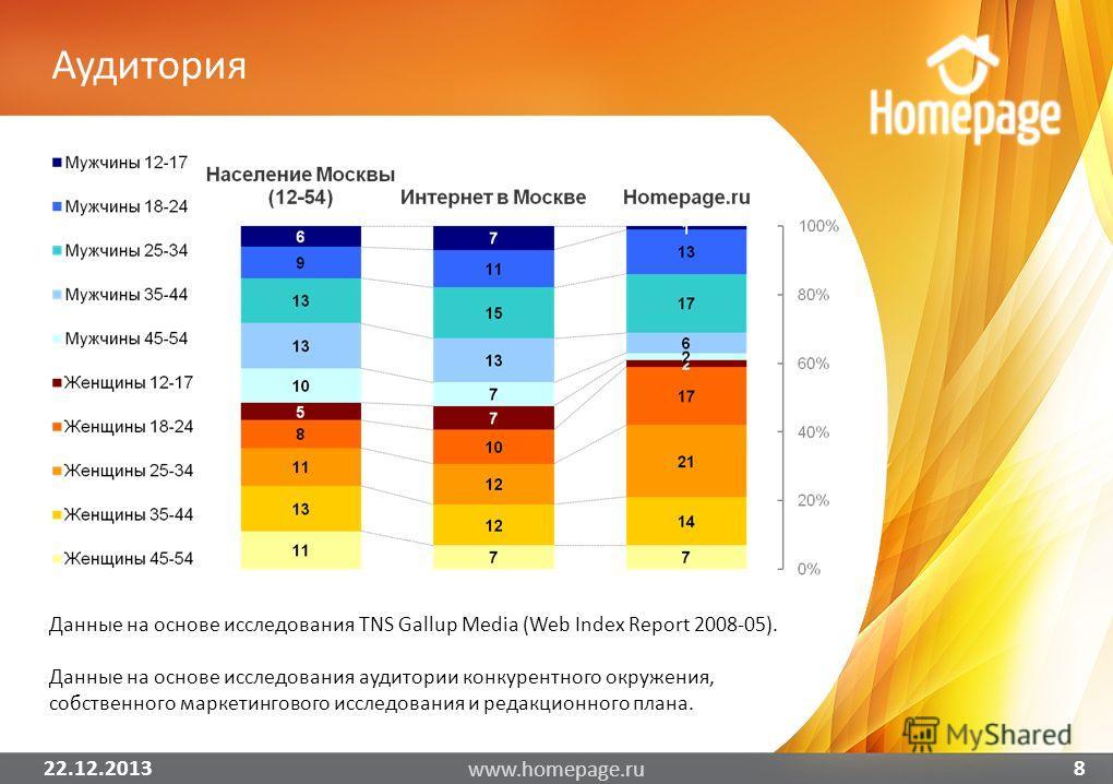 Аудитория 22.12.2013 www.homepage.ru 8 Данные на основе исследования TNS Gallup Media (Web Index Report 2008-05). Данные на основе исследования аудитории конкурентного окружения, собственного маркетингового исследования и редакционного плана.