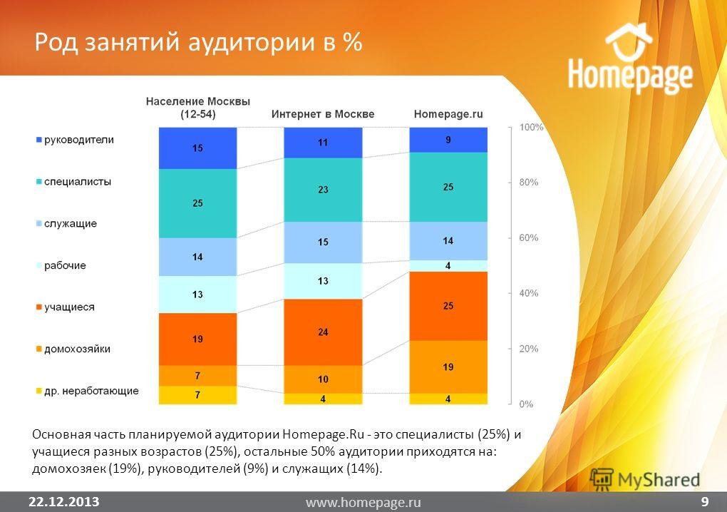 22.12.2013 www.homepage.ru 9 Основная часть планируемой аудитории Homepage.Ru - это специалисты (25%) и учащиеся разных возрастов (25%), остальные 50% аудитории приходятся на: домохозяек (19%), руководителей (9%) и служащих (14%). Род занятий аудитор