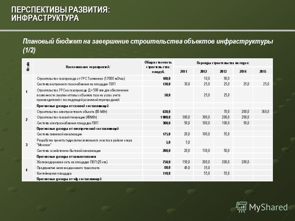ПЕРСПЕКТИВЫ РАЗВИТИЯ: ИНФРАСТРУКТУРА Общий необходимый объем капитальных вложений в инфраструктуру составляет более 16 млрд. рублей до 2015 года Экономический эффект от объектов инфраструктуры составит более 640 млн. руб. в год