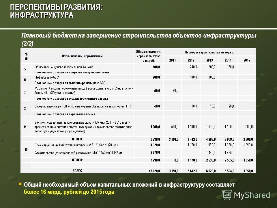 Плановый бюджет на завершение строительства объектов инфраструктуры (1/2) ПЕРСПЕКТИВЫ РАЗВИТИЯ: ИНФРАСТРУКТУРА
