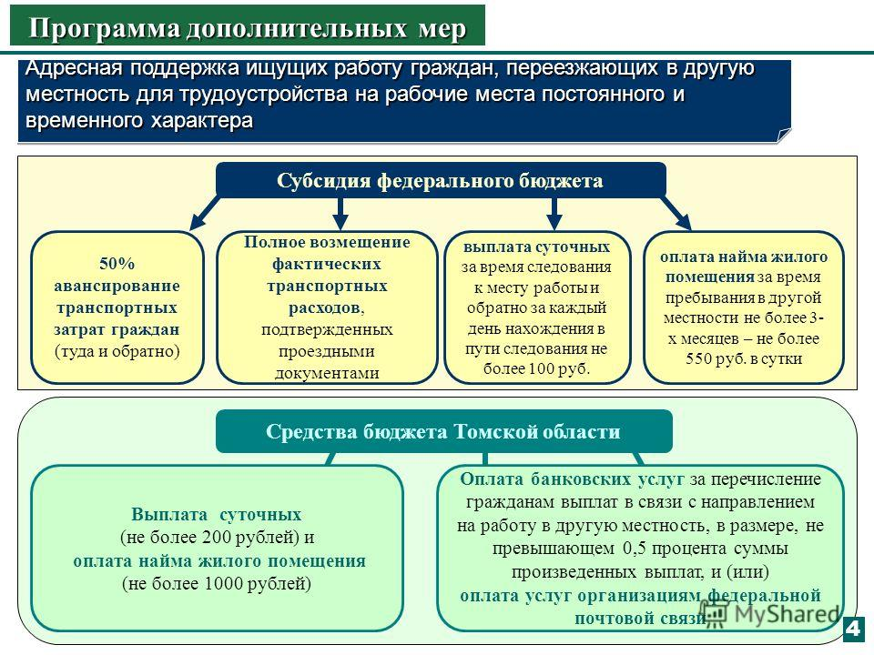 Выплата суточных (не более 200 рублей) и оплата найма жилого помещения (не более 1000 рублей) Оплата банковских услуг за перечисление гражданам выплат в связи с направлением на работу в другую местность, в размере, не превышающем 0,5 процента суммы п