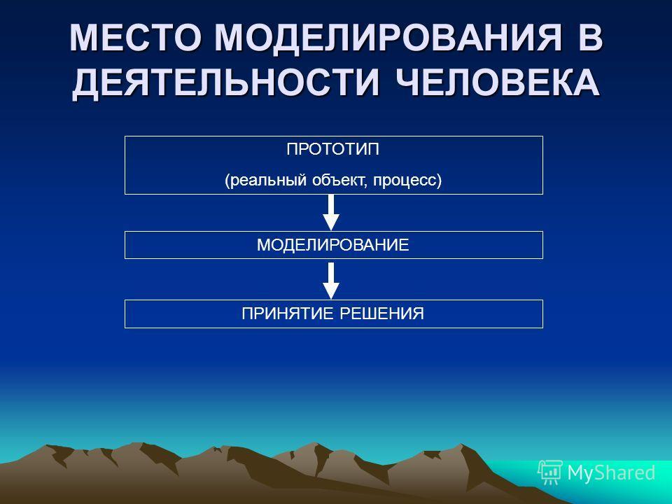 МЕСТО МОДЕЛИРОВАНИЯ В ДЕЯТЕЛЬНОСТИ ЧЕЛОВЕКА ПРОТОТИП (реальный объект, процесс) МОДЕЛИРОВАНИЕ ПРИНЯТИЕ РЕШЕНИЯ