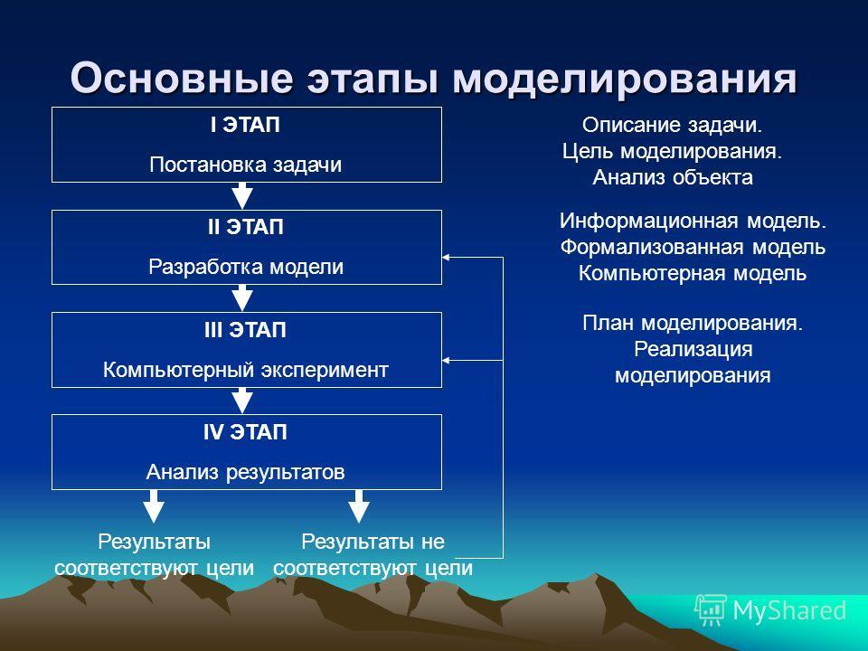 Основные этапы моделирования I ЭТАП Постановка задачи II ЭТАП Разработка модели III ЭТАП Компьютерный эксперимент IV ЭТАП Анализ результатов Результаты соответствуют цели Результаты не соответствуют цели Описание задачи. Цель моделирования. Анализ об