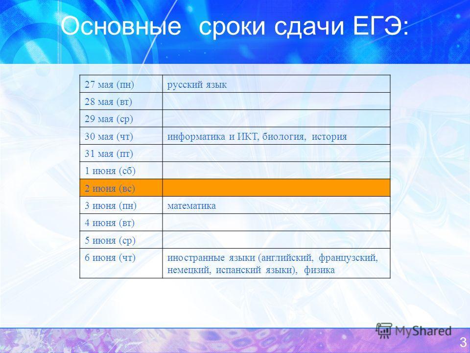 3 Основные сроки сдачи ЕГЭ: 27 мая (пн) русский язык 28 мая (вт) 29 мая (ср) 30 мая (чт) информатика и ИКТ, биология, история 31 мая (пт) 1 июня (сб) 2 июня (вс) 3 июня (пн)математика 4 июня (вт) 5 июня (ср) 6 июня (чт)иностранные языки (английский,