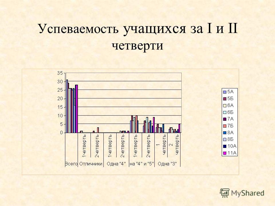 Успеваемость учащихся за I и II четверти