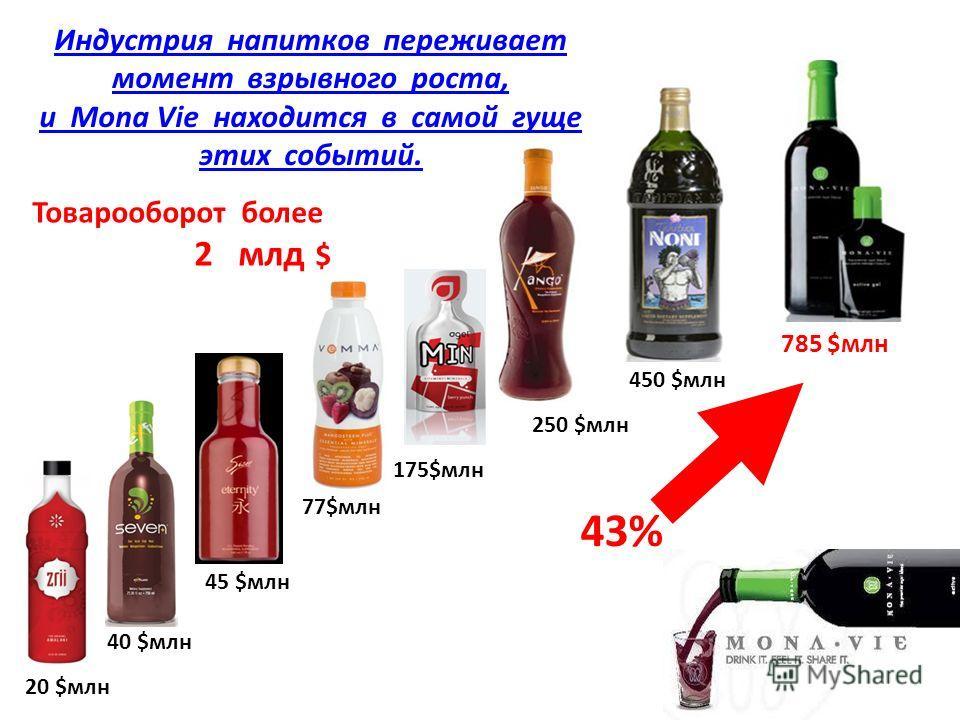 20 $млн 45 $млн 40 $млн 77$млн 175$млн 250 $млн 450 $млн 785 $млн 43% Индустрия напитков переживает момент взрывного роста, и Mona Vie находится в самой гуще этих событий. Товарооборот более 2 млд $