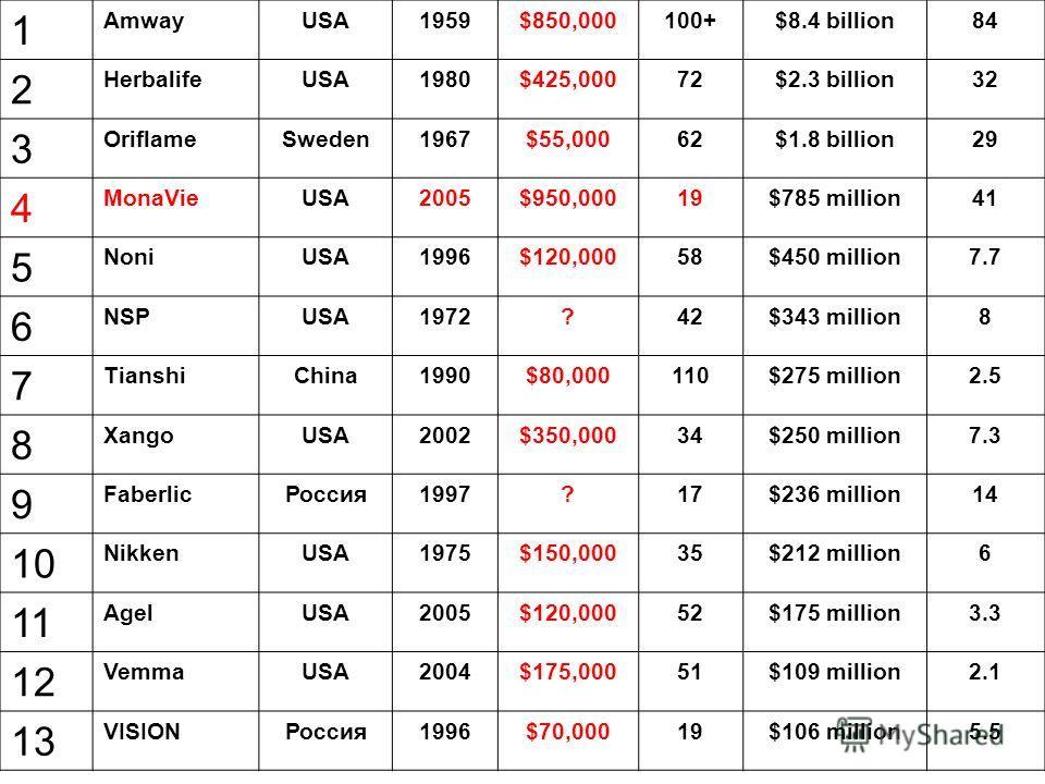 1 AmwayUSA1959$850,000100+$8.4 billion84 2 HerbalifeUSA1980$425,00072$2.3 billion32 3 OriflameSweden1967$55,00062$1.8 billion29 4 MonaVieUSA2005$950,00019$785 million41 5 NoniUSA1996$120,00058$450 million7.7 6 NSPUSA1972?42$343 million8 7 TianshiChin