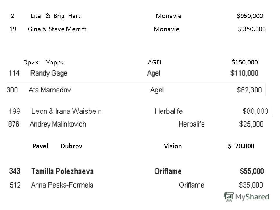 Pavel Dubrov Vision $ 70.000 Эрик Уорри AGEL $150,000 2 Lita & Brig Hart Monavie $950,000 19 Gina & Steve Merritt Monavie $ 350,000