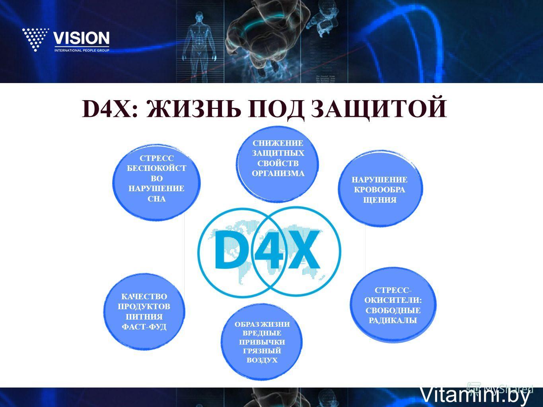 D4X: ЖИЗНЬ ПОД ЗАЩИТОЙ Vitamini.by СНИЖЕНИЕ ЗАЩИТНЫХ СВОЙСТВ ОРГАНИЗМА СТРЕСС БЕСПОКОЙСТ ВО НАРУШЕНИЕ СНА КАЧЕСТВО ПРОДУКТОВ ПИТНИЯ ФАСТ-ФУД СТРЕСС- ОКИСИТЕЛИ: СВОБОДНЫЕ РАДИКАЛЫ ОБРАЗ ЖИЗНИ ВРЕДНЫЕ ПРИВЫЧКИ ГРЯЗНЫЙ ВОЗДУХ НАРУШЕНИЕ КРОВООБРА ЩЕНИЯ