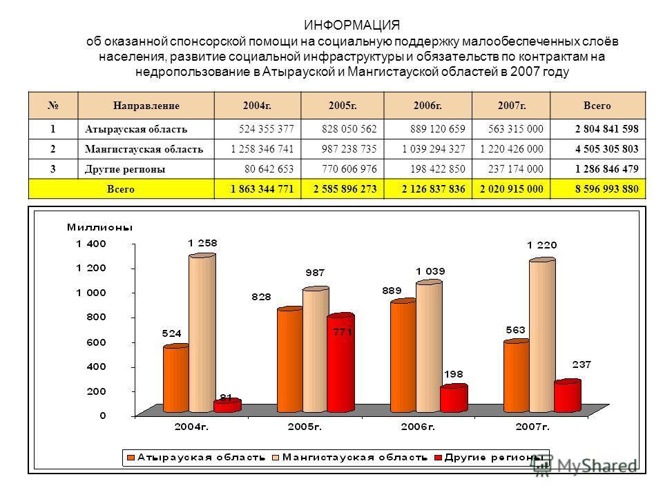 ИНФОРМАЦИЯ об оказанной спонсорской помощи на социальную поддержку малообеспеченных слоёв населения, развитие социальной инфраструктуры и обязательств по контрактам на недропользование в Атырауской и Мангистауской областей в 2007 году Направление2004