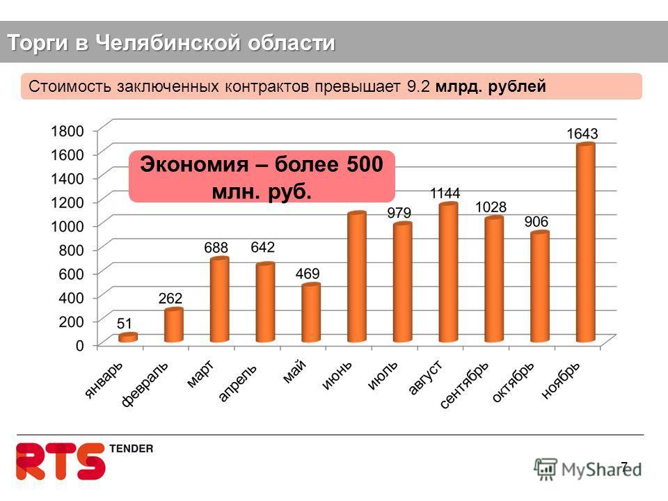 Торги в Челябинской области 7 Стоимость заключенных контрактов превышает 9.2 млрд. рублей Экономия – более 500 млн. руб.