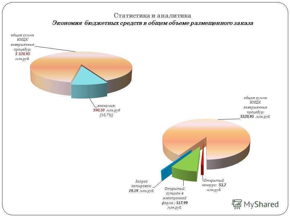 Статистика и аналитика Экономия бюджетных средств в общем объеме размещенного заказа