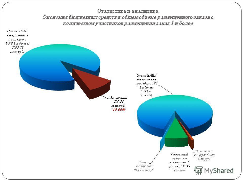 Статистика и аналитика Экономия бюджетных средств в общем объеме размещенного заказа с количеством участников размещения заказ 1 и более